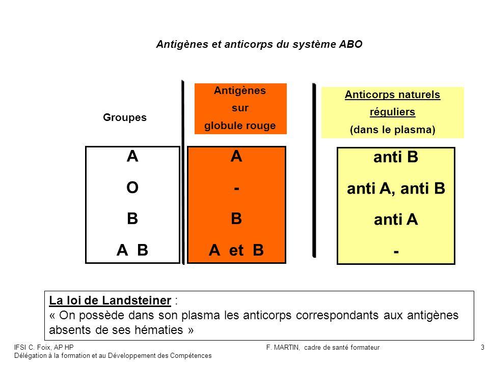 IFSI C. Foix, AP HP Délégation à la formation et au Développement des Compétences F. MARTIN, cadre de santé formateur3 Antigènes et anticorps du systè