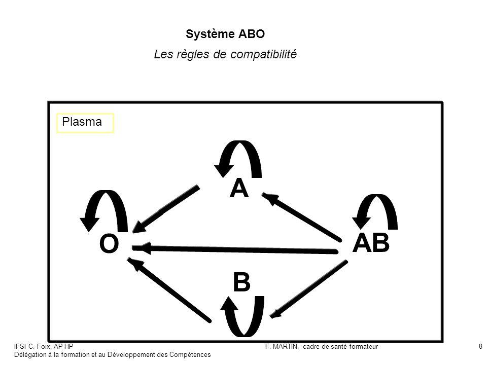 IFSI C. Foix, AP HP Délégation à la formation et au Développement des Compétences F. MARTIN, cadre de santé formateur8 Système ABO Les règles de compa