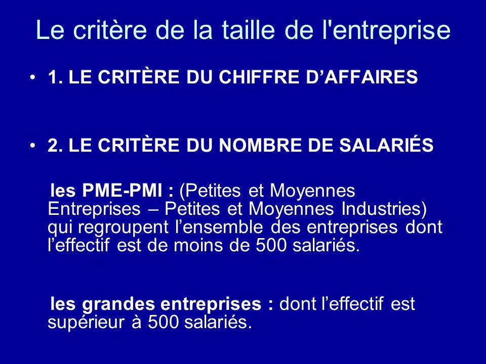 Le critère de la taille de l'entreprise 1. LE CRITÈRE DU CHIFFRE DAFFAIRES 2. LE CRITÈRE DU NOMBRE DE SALARIÉS les PME-PMI : (Petites et Moyennes Entr