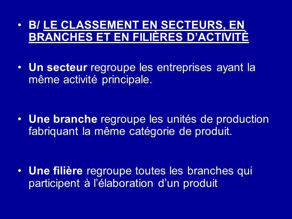 B/ LE CLASSEMENT EN SECTEURS, EN BRANCHES ET EN FILIÈRES DACTIVITÉ Un secteur regroupe les entreprises ayant la même activité principale. Une branche