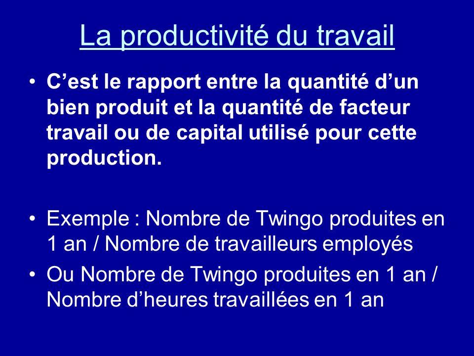 La productivité du travail Cest le rapport entre la quantité dun bien produit et la quantité de facteur travail ou de capital utilisé pour cette produ