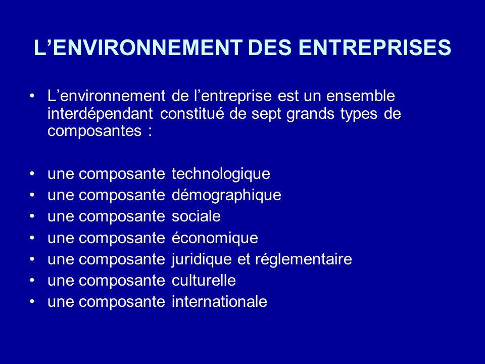 LENVIRONNEMENT DES ENTREPRISES Lenvironnement de lentreprise est un ensemble interdépendant constitué de sept grands types de composantes : une compos