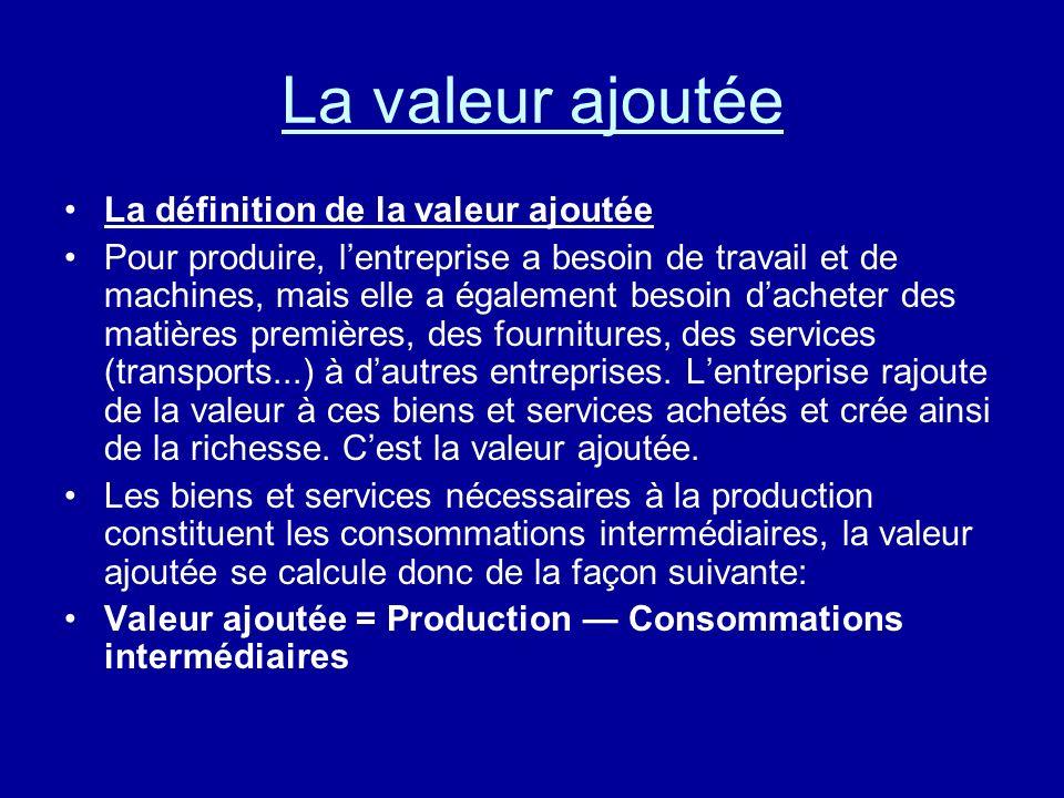 La valeur ajoutée La définition de la valeur ajoutée Pour produire, lentreprise a besoin de travail et de machines, mais elle a également besoin dache