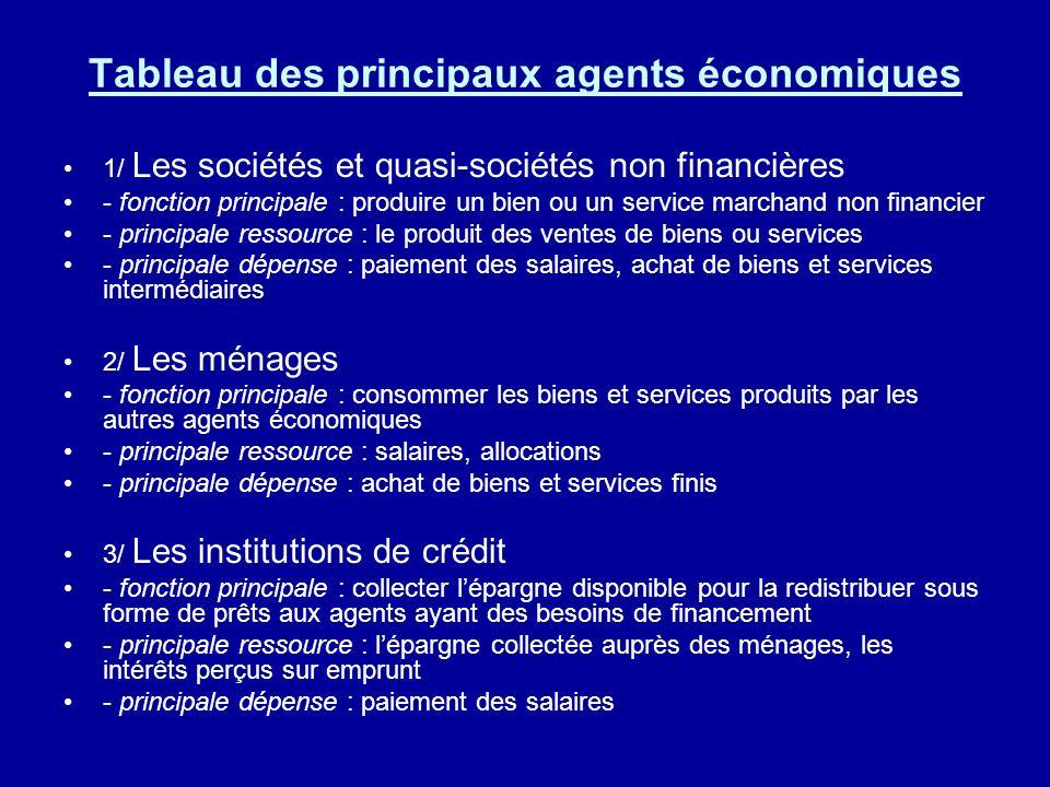 Tableau des principaux agents économiques 1/ Les sociétés et quasi-sociétés non financières - fonction principale : produire un bien ou un service mar