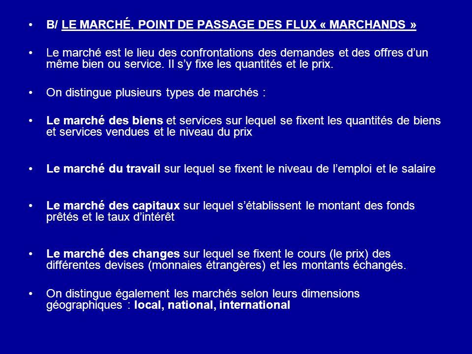 B/ LE MARCHÉ, POINT DE PASSAGE DES FLUX « MARCHANDS » Le marché est le lieu des confrontations des demandes et des offres dun même bien ou service. Il