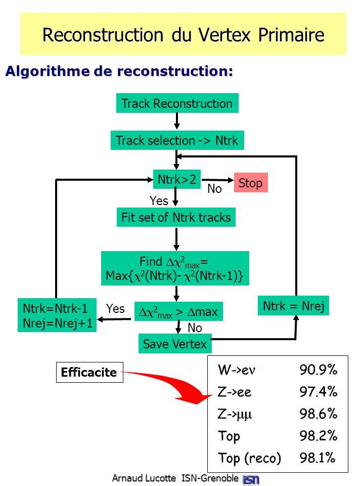 Arnaud Lucotte ISN-Grenoble Reconstruction du Vertex Primaire Algorithme de reconstruction: Track Reconstruction Track selection -> Ntrk Ntrk>2 Stop F