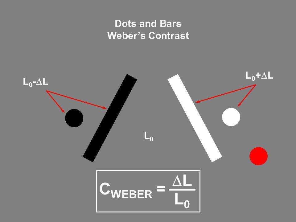 L0L0 L 0 - L L 0 + L Dots and Bars Webers Contrast C WEBER = L L0L0