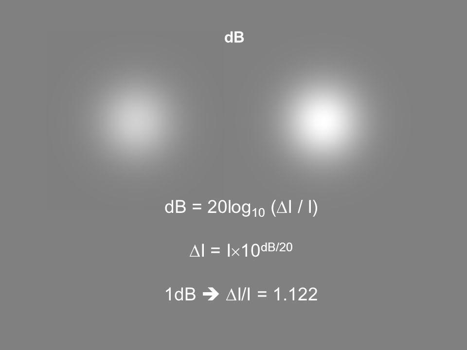 dB dB = 20log 10 ( I / I) I = I 10 dB/20 1dB I/I = 1.122