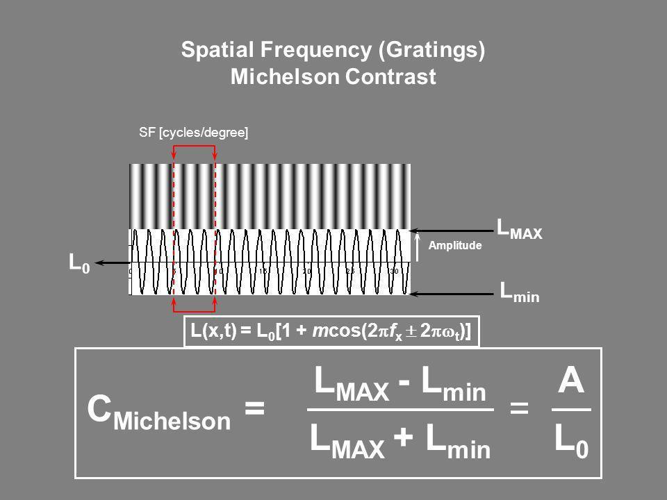 Spatial Frequency (Gratings) Michelson Contrast Amplitude L MAX L min L0L0 C Michelson = L MAX - L min L MAX + L min A L0L0 = SF [cycles/degree] L(x,t