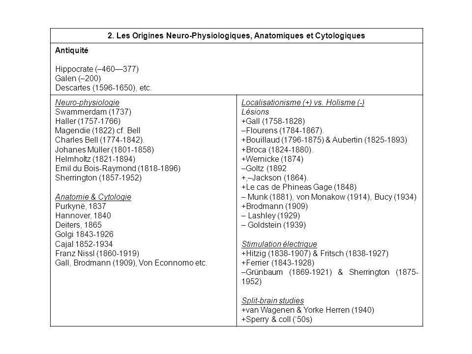 2. Les Origines Neuro-Physiologiques, Anatomiques et Cytologiques Antiquité Hippocrate (–460377) Galen (–200) Descartes (1596-1650), etc. Neuro-physio