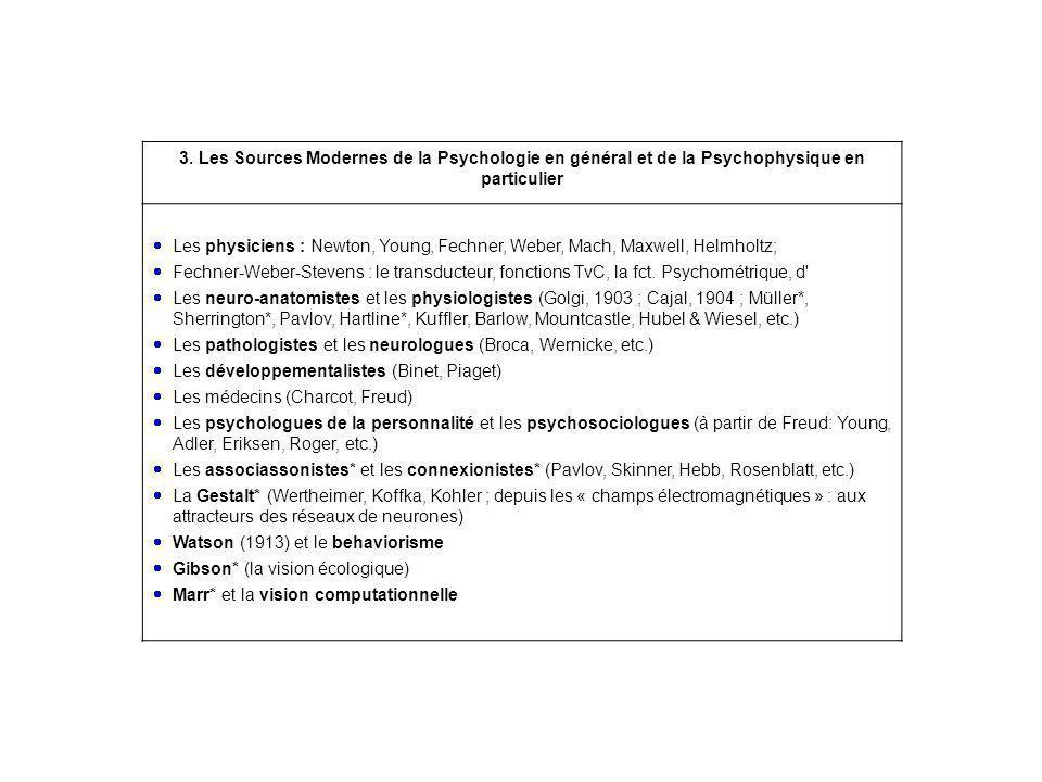 3. Les Sources Modernes de la Psychologie en général et de la Psychophysique en particulier Les physiciens : Newton, Young, Fechner, Weber, Mach, Maxw