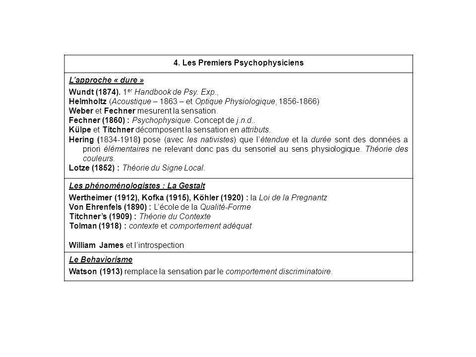 4. Les Premiers Psychophysiciens Lapproche « dure » Wundt (1874). 1 er Handbook de Psy. Exp., Helmholtz (Acoustique – 1863 – et Optique Physiologique,