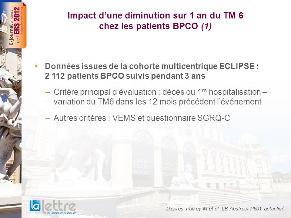 Impact dune diminution sur 1 an du TM 6 chez les patients BPCO (2) Résultats (1) –Parmi les patients ayant présenté une variation du TM6 : 94 décès et 323 hospitalisations –Pour les patients décédés/survivants : variation moyenne de 29,7 m (p < 0,001) –RR de décès à 1,93 (IC 95 = 1,29-2,90 ; p = 0,001) pour une variation du TM6 > 30 m RR de décès et/ou dhospitalisation pour une variation de –30 m du TM6 dans les 12 mois précédant lévénement 1,01,52,02,53,0 HR (modèle de Cox) Décès Hospitalisation Décès ou hospitalisation Daprès Polkey M et al.
