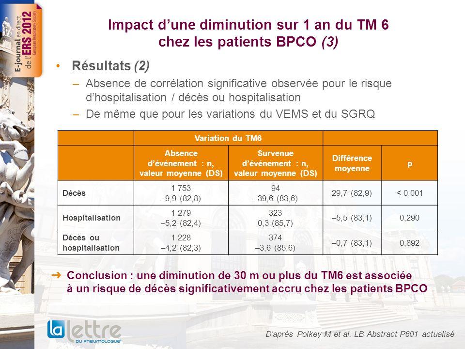 Impact dune diminution sur 1 an du TM 6 chez les patients BPCO (3) Résultats (2) –Absence de corrélation significative observée pour le risque dhospit