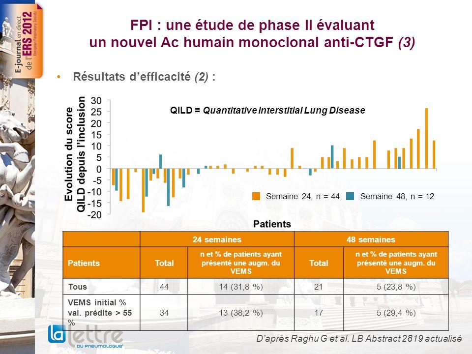 FPI : une étude de phase II évaluant un nouvel Ac humain monoclonal anti-CTGF (4) Résultats de tolérance : –17 EI sérieux soit 23 % des patients (aucun imputable au traitement) –1 exacerbation aiguë –10 hospitalisations pour cause respiratoire –2 décès soit 4 % (tous liés à la FPI) Efficacité de ce nouvel agent anti-fibrosant sur les scores CAD et QILD à S24 (stabilité ou amélioration chez + de 60 % des patients pour le score CAD), significativement corrélés avec lamélioration du VEMS Pas de signal du point de vue tolérance Études en cours évaluant des doses plus élevées de FG-3019 Daprès Raghu G et al.
