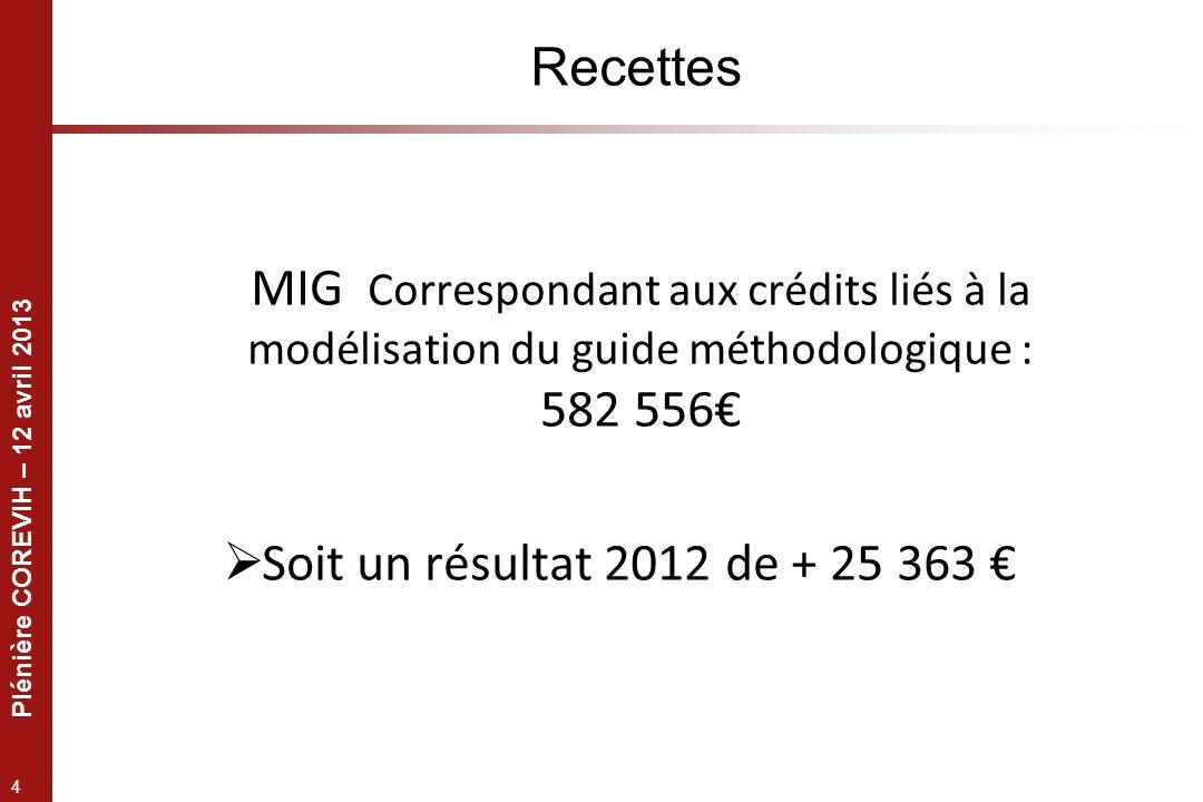 Plénière COREVIH – 12 avril 2013 4 Recettes MIG Correspondant aux crédits liés à la modélisation du guide méthodologique : 582 556 Soit un résultat 2012 de + 25 363