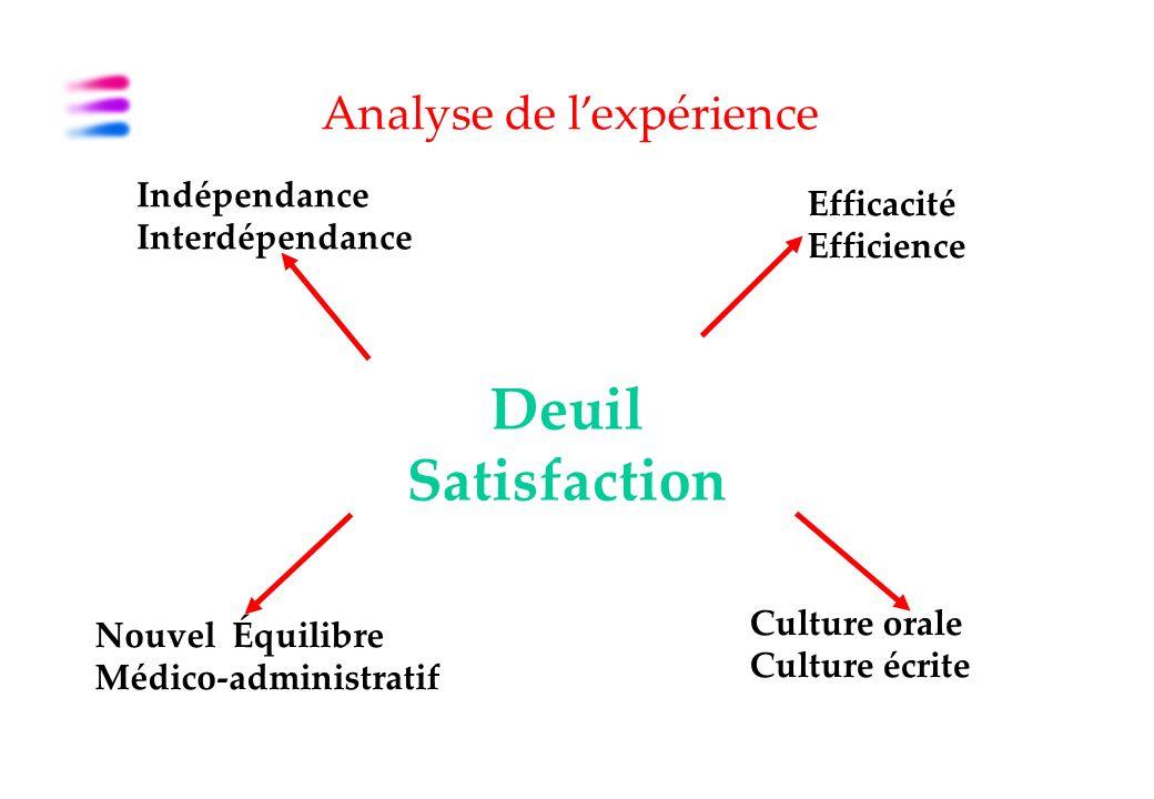 Analyse de lexpérience Indépendance Interdépendance Efficacité Efficience Nouvel Équilibre Médico-administratif Culture orale Culture écrite Deuil Satisfaction