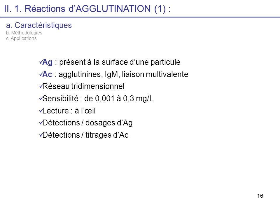 16 II. 1. Réactions dAGGLUTINATION (1) : a. Caractéristiques b. Méthodologies c. Applications Ag : présent à la surface dune particule Ac : agglutinin