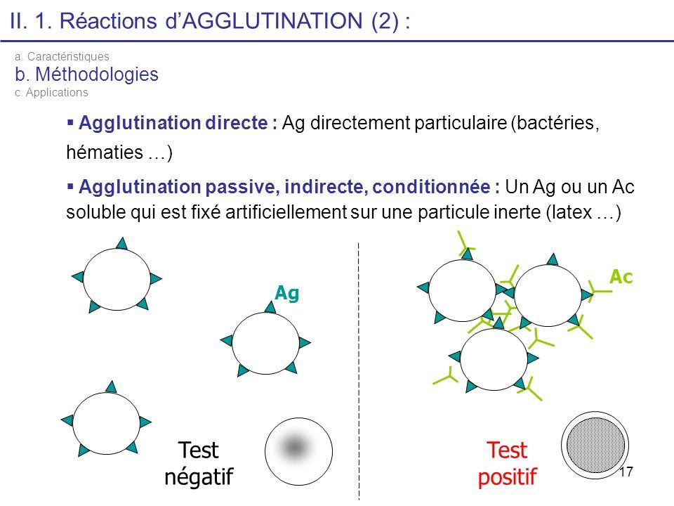 17 II. 1. Réactions dAGGLUTINATION (2) : a. Caractéristiques b. Méthodologies c. Applications Agglutination directe : Ag directement particulaire (bac