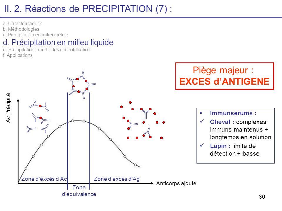 30 II. 2. Réactions de PRECIPITATION (7) : a. Caractéristiques b. Méthodologies c. Précipitation en milieu gélifié d. Précipitation en milieu liquide