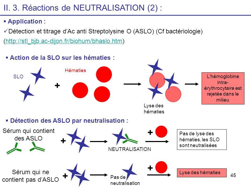 45 II. 3. Réactions de NEUTRALISATION (2) : Application : Détection et titrage dAc anti Streptolysine O (ASLO) (Cf bactériologie) (http://stl_bjb.ac-d