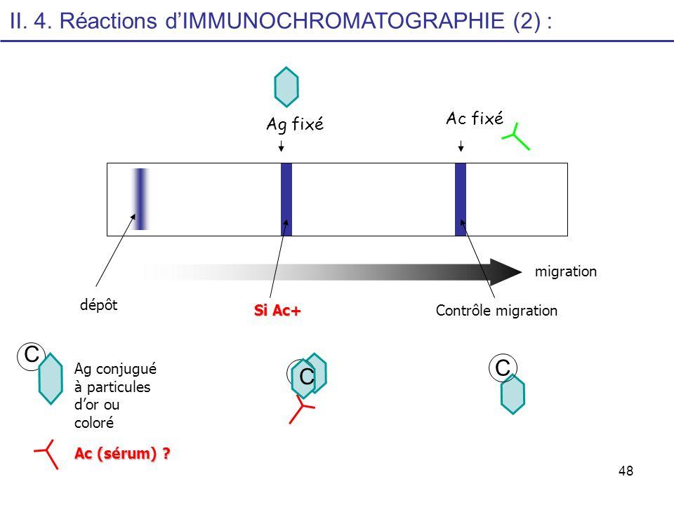 48 migration dépôt Contrôle migration Si Ac+ C C Ag conjugué à particules dor ou coloré Ac (sérum) ? C Ag fixé Ac fixé II. 4. Réactions dIMMUNOCHROMAT