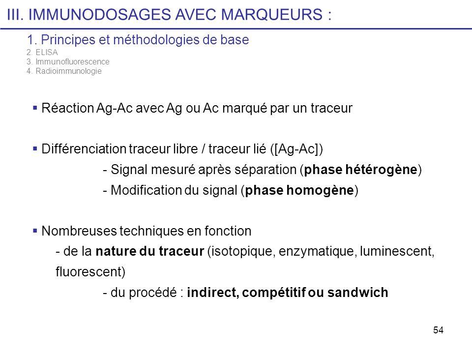 54 III. IMMUNODOSAGES AVEC MARQUEURS : 1. Principes et méthodologies de base 2. ELISA 3. Immunofluorescence 4. Radioimmunologie Réaction Ag-Ac avec Ag