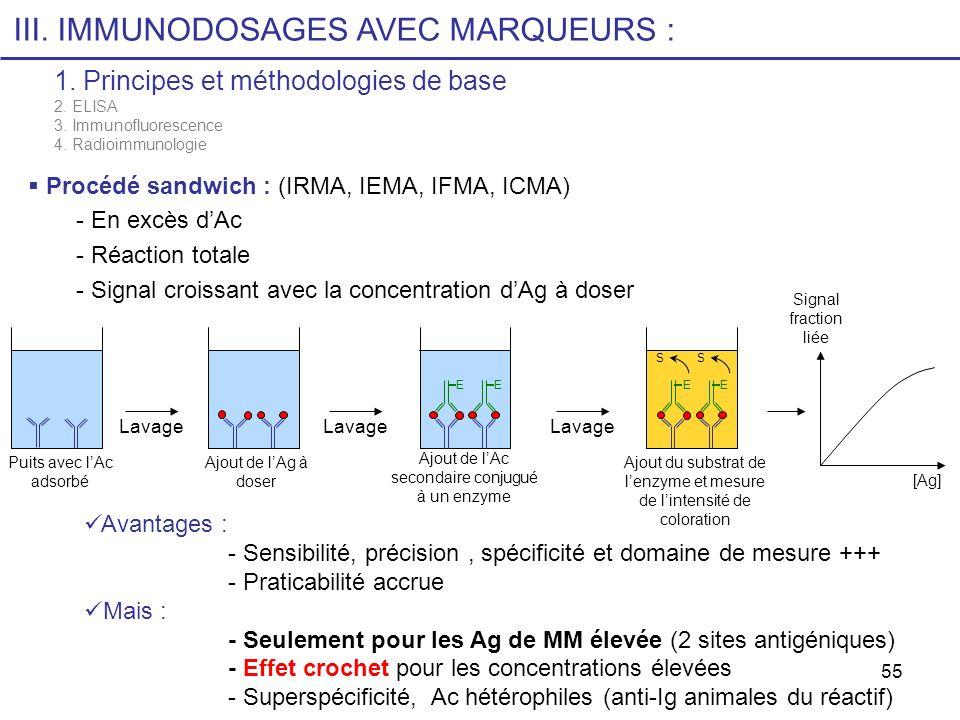 55 III. IMMUNODOSAGES AVEC MARQUEURS : 1. Principes et méthodologies de base 2. ELISA 3. Immunofluorescence 4. Radioimmunologie Procédé sandwich : (IR