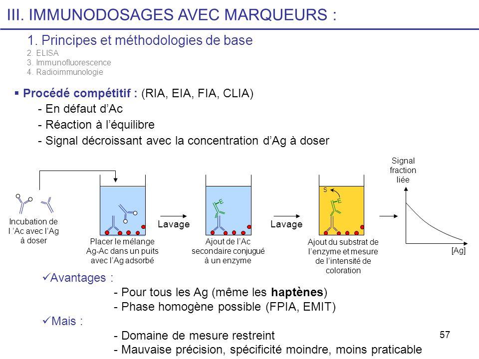 57 III. IMMUNODOSAGES AVEC MARQUEURS : 1. Principes et méthodologies de base 2. ELISA 3. Immunofluorescence 4. Radioimmunologie Procédé compétitif : (