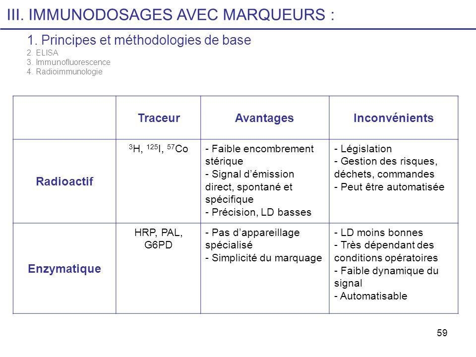 59 TraceurAvantagesInconvénients Radioactif 3 H, 125 I, 57 Co- Faible encombrement stérique - Signal démission direct, spontané et spécifique - Précis