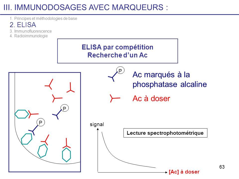63 ELISA par compétition Recherche dun Ac P P signal [Ac] à doser Ac marqués à la phosphatase alcaline Ac à doser P Lecture spectrophotométrique III.