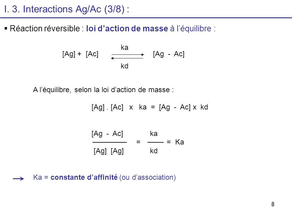 8 I. 3. Interactions Ag/Ac (3/8) : Réaction réversible : loi daction de masse à léquilibre : ka [Ag] + [Ac] [Ag - Ac] kd A léquilibre, selon la loi da