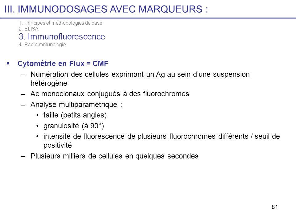 81 Cytométrie en Flux = CMF –Numération des cellules exprimant un Ag au sein dune suspension hétérogène –Ac monoclonaux conjugués à des fluorochromes