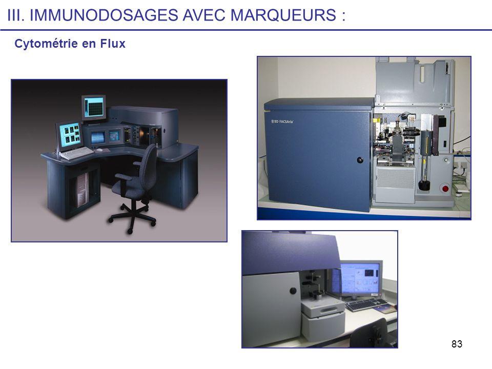 83 Cytométrie en Flux III. IMMUNODOSAGES AVEC MARQUEURS :