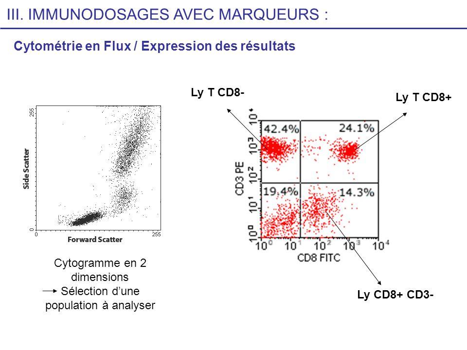 Cytométrie en Flux / Expression des résultats III. IMMUNODOSAGES AVEC MARQUEURS : Cytogramme en 2 dimensions Sélection dune population à analyser Ly T