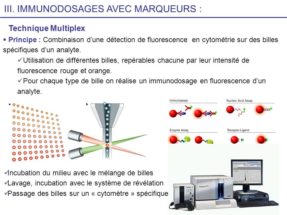 86 Principe : Combinaison dune détection de fluorescence en cytométrie sur des billes spécifiques dun analyte. Utilisation de différentes billes, repé