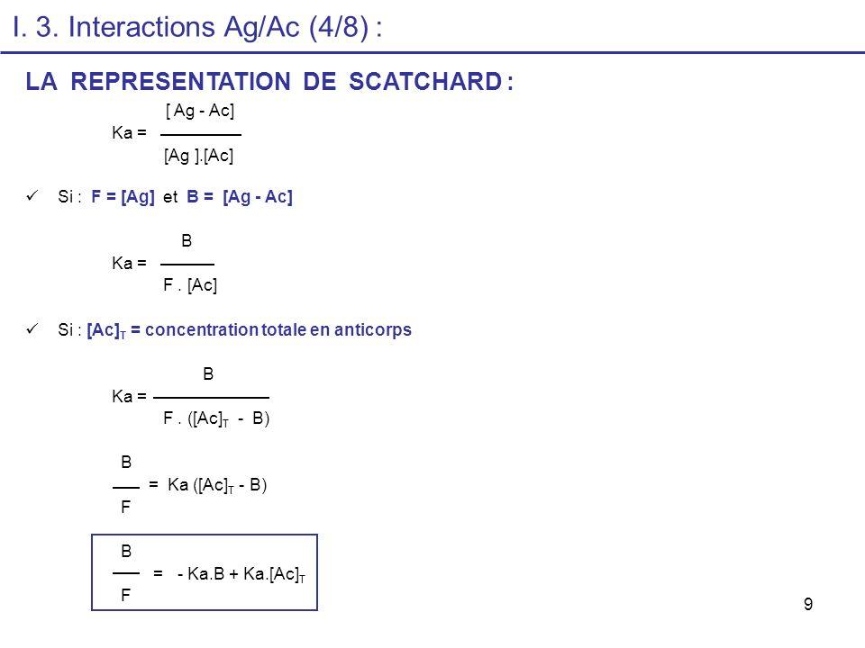 9 LA REPRESENTATION DE SCATCHARD : [ Ag - Ac] Ka = [Ag ].[Ac] Si : F = [Ag] et B = [Ag - Ac] B Ka = F. [Ac] Si : [Ac] T = concentration totale en anti