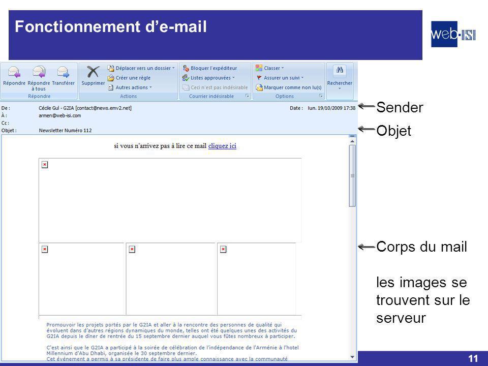 11 Web-ISI Fonctionnement de-mail Corps du mail les images se trouvent sur le serveur Objet Sender