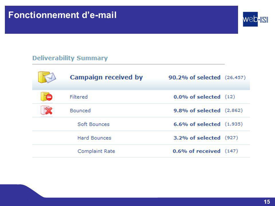 15 Web-ISI Fonctionnement de-mail