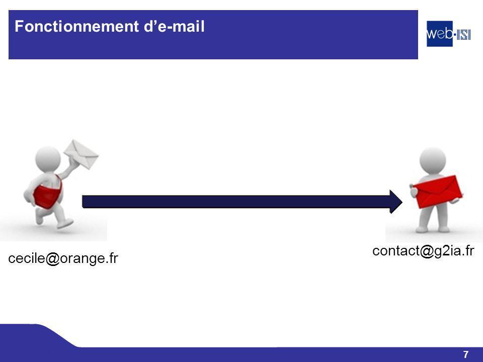 8 Web-ISI Fonctionnement de e-mail Serveur de mail Orange Serveur de mail G2IA