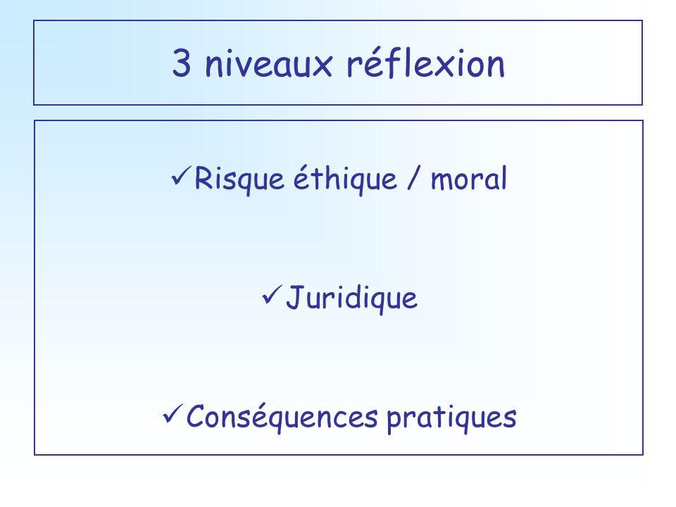 3 niveaux réflexion Risque éthique / moral Juridique Conséquences pratiques