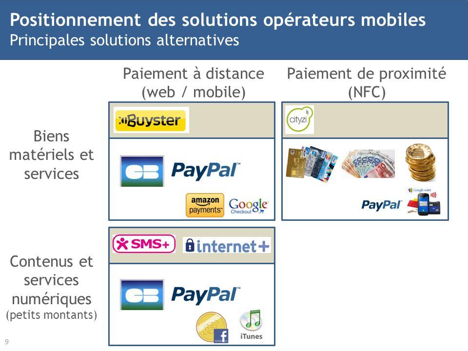 9 Biens matériels et services Contenus et services numériques (petits montants) Paiement à distance (web / mobile) Paiement de proximité (NFC) Positio