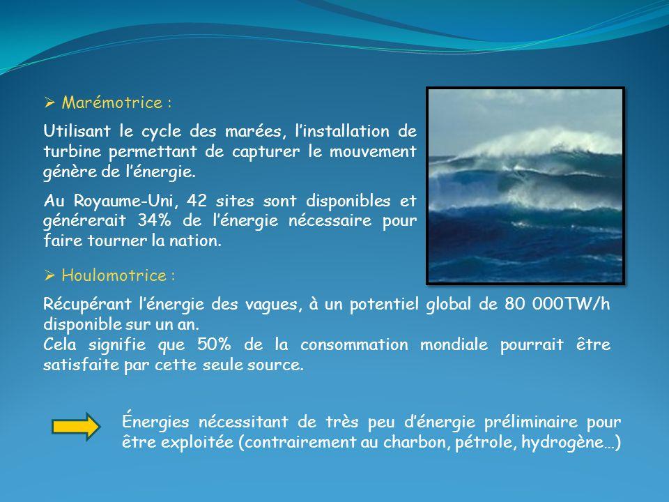 Houlomotrice : Récupérant lénergie des vagues, à un potentiel global de 80 000TW/h disponible sur un an. Cela signifie que 50% de la consommation mond