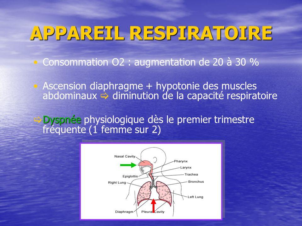 Consommation O2 : augmentation de 20 à 30 % Ascension diaphragme + hypotonie des muscles abdominaux diminution de la capacité respiratoire Dyspnée Dys