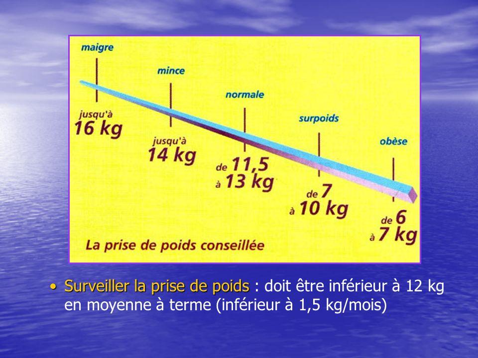 Surveiller la prise de poids : doit être inférieur à 12 kg en moyenne à terme (inférieur à 1,5 kg/mois)