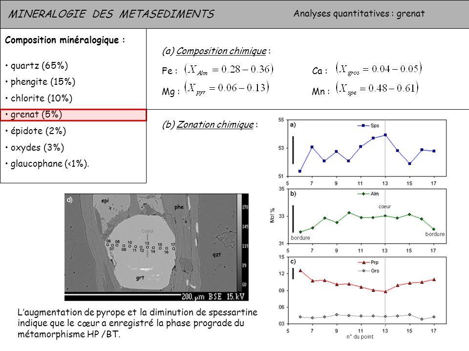 MINERALOGIE DES METASEDIMENTS Analyses quantitatives : grenat Composition minéralogique : quartz (65%) phengite (15%) chlorite (10%) grenat (5%) épido