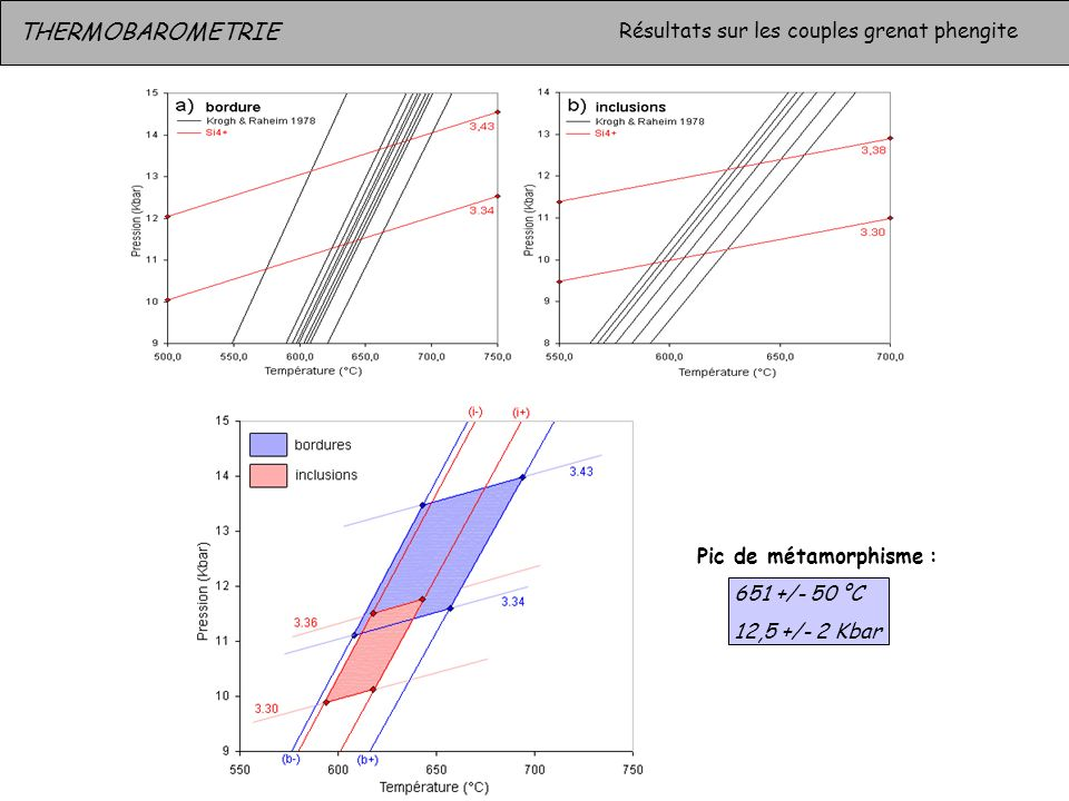 THERMOBAROMETRIE Résultats sur les couples grenat phengite Pic de métamorphisme : 651 +/- 50 °C 12,5 +/- 2 Kbar