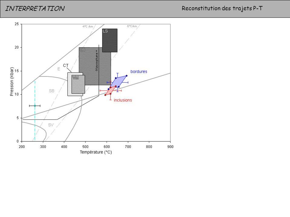 INTERPRETATION Reconstitution des trajets P-T