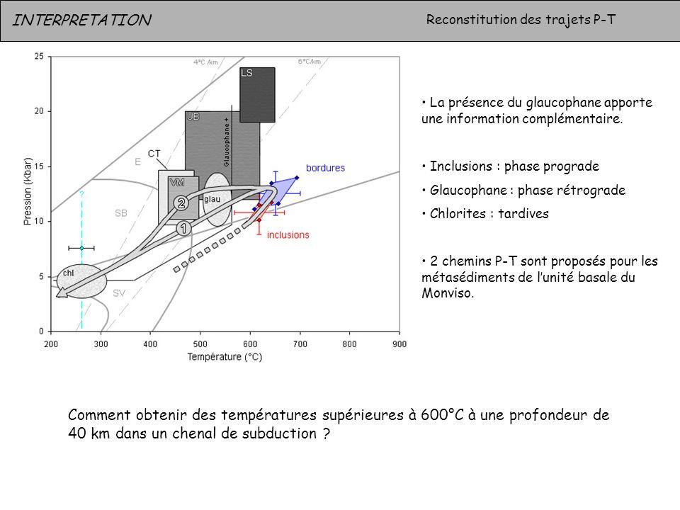 INTERPRETATION Reconstitution des trajets P-T La présence du glaucophane apporte une information complémentaire. Inclusions : phase prograde Glaucopha