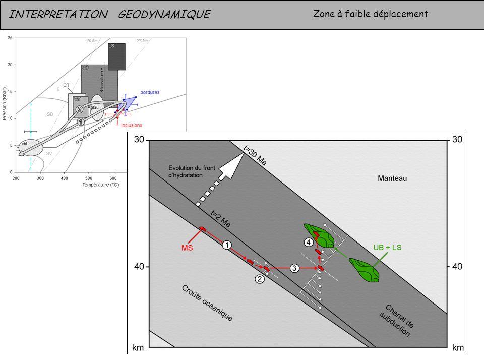 INTERPRETATION GEODYNAMIQUE Zone à faible déplacement